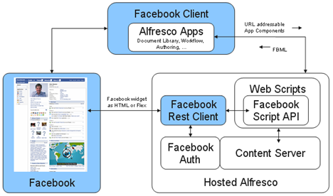Alfresco facebook