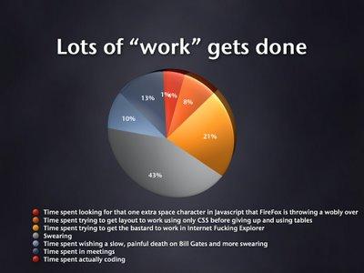Lots ofwork